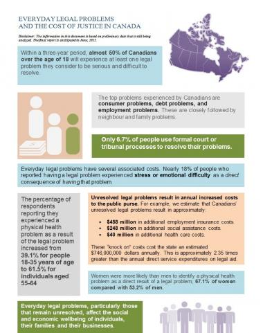 Fact Sheet - Everyday Legal Problems and the Cost of Justice in Canada